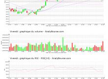 chart-fr0000127771-xpar-viv-2020-08-01