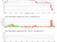 chart-fr0004180537-xpar-aka-2020-08-01