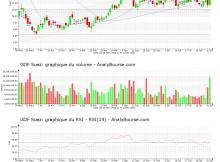 chart-fr0010208488-xpar-gsz-2020-08-01