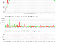 chart-fr0010331421-xpar-iph-2020-08-01