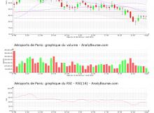 chart-fr0010340141-xpar-adp-2020-08-09