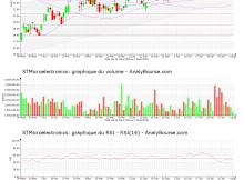 chart-nl0000226223-xpar-stm-2020-08-09