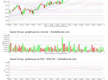 chart-fr0000050809-xpar-sop-2020-09-15