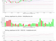 chart-fr0000121485-xpar-ker-2020-09-16