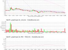 chart-fr0004163111-xpar-gnft-2020-09-18