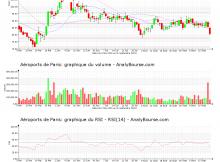 chart-fr0010340141-xpar-adp-2020-09-21