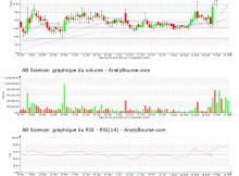 chart-fr0010557264-xpar-ab-2020-09-11