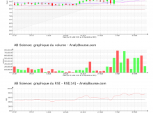 chart-fr0010557264-xpar-ab-2020-09-15
