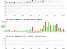 chart-fr0010557264-xpar-ab-2020-09-18