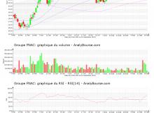chart-fr0011476928-xpar-fnac-2020-09-18