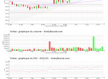 chart-fr0000031577-xpar-virp-2020-10-21