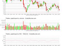 chart-fr0000121329-xpar-ho-2020-10-22