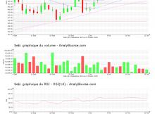 chart-fr0000121709-xpar-sk-2020-10-25