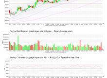 chart-fr0000130395-xpar-rco-2020-10-21