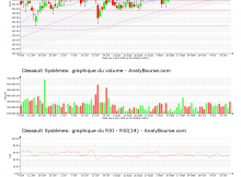 chart-fr0000130650-xpar-dsy-2020-10-20