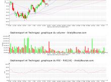 chart-fr0011726835-xpar-gtt-2020-10-20