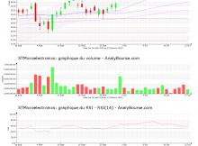 chart-nl0000226223-xpar-stm-2020-10-25