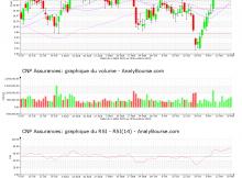 chart-fr0000120222-xpar-cnp-2020-11-22