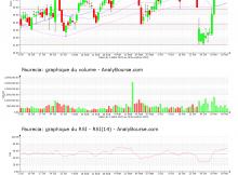 chart-fr0000121147-xpar-eo-2020-11-22