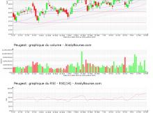 chart-fr0000121501-xpar-ug-2020-11-22