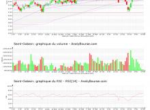 chart-fr0000125007-xpar-sgo-2020-11-21