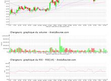 chart-fr0000130692-xpar-cri-2020-11-21