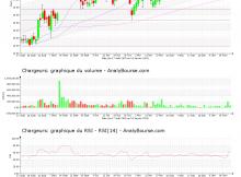 chart-fr0000130692-xpar-cri-2021-01-19