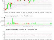 chart-fr0000130692-xpar-cri-2021-01-20