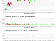 chart-fr0000130692-xpar-cri-2021-01-21