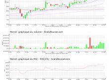 chart-fr0004038263-xpar-parro-2021-01-22