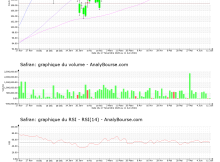 chart-fr0000073272-xpar-saf-2021-06-12