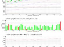 chart-fr0000120321-xpar-or-2021-06-19