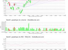 chart-fr0000120578-xpar-san-2021-06-19