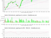 chart-fr0000121667-xpar-ei-2021-06-12