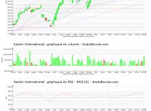 chart-fr0000121667-xpar-ei-2021-06-19