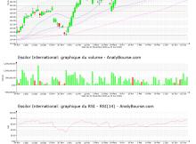 chart-fr0000121667-xpar-ei-2021-06-23