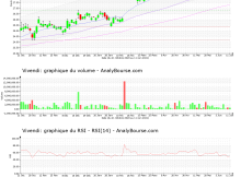 chart-fr0000127771-xpar-viv-2021-06-12