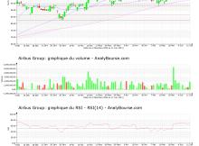 chart-nl0000235190-xpar-air-2021-06-12