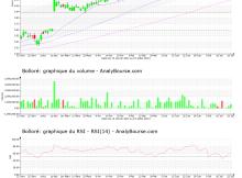 chart-fr0000039299-xpar-bol-2021-07-25