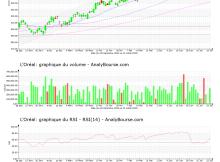chart-fr0000120321-xpar-or-2021-07-24