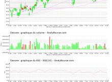 chart-fr0000120644-xpar-bn-2021-07-24