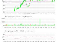 chart-fr0000121709-xpar-sk-2021-07-25