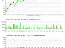 chart-fr0000125338-xpar-cap-2021-07-24