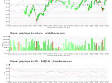 chart-fr0000184798-xpar-orp-2021-07-25