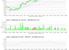 chart-fr0010259150-xpar-ipn-2021-07-18