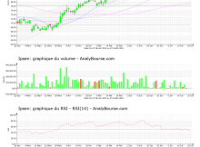 chart-fr0010259150-xpar-ipn-2021-07-25