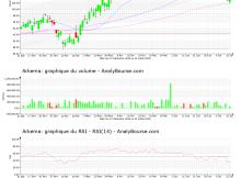 chart-fr0010313833-xpar-ake-2021-07-25
