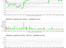 chart-fr0000035164-xpar-ben-2021-09-02