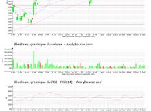chart-fr0000035164-xpar-ben-2021-09-23