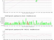 chart-fr0000045072-xpar-aca-2021-09-18